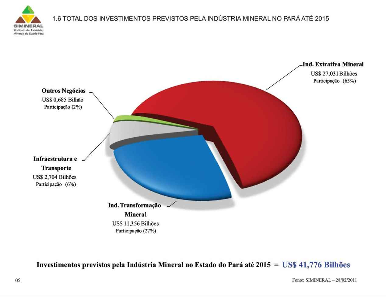Mapa investimento ind mineral 2